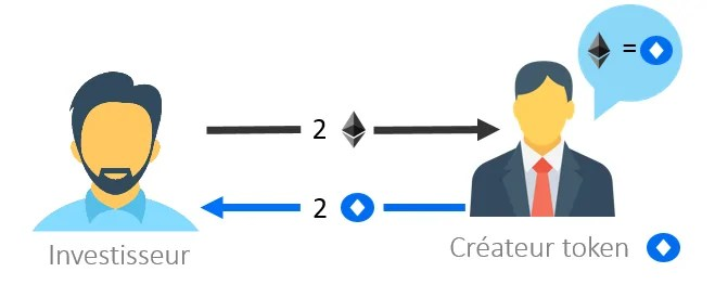 fonctionnement-ICO-ethereum-bitcoin
