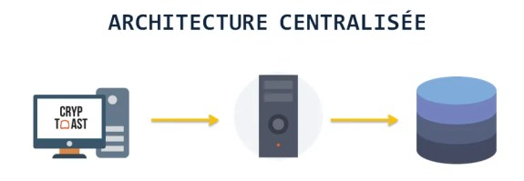 architecture centralisee