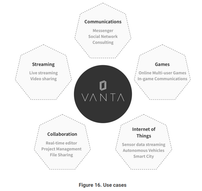 Review of VANTA: Network for real-time, secure, & private