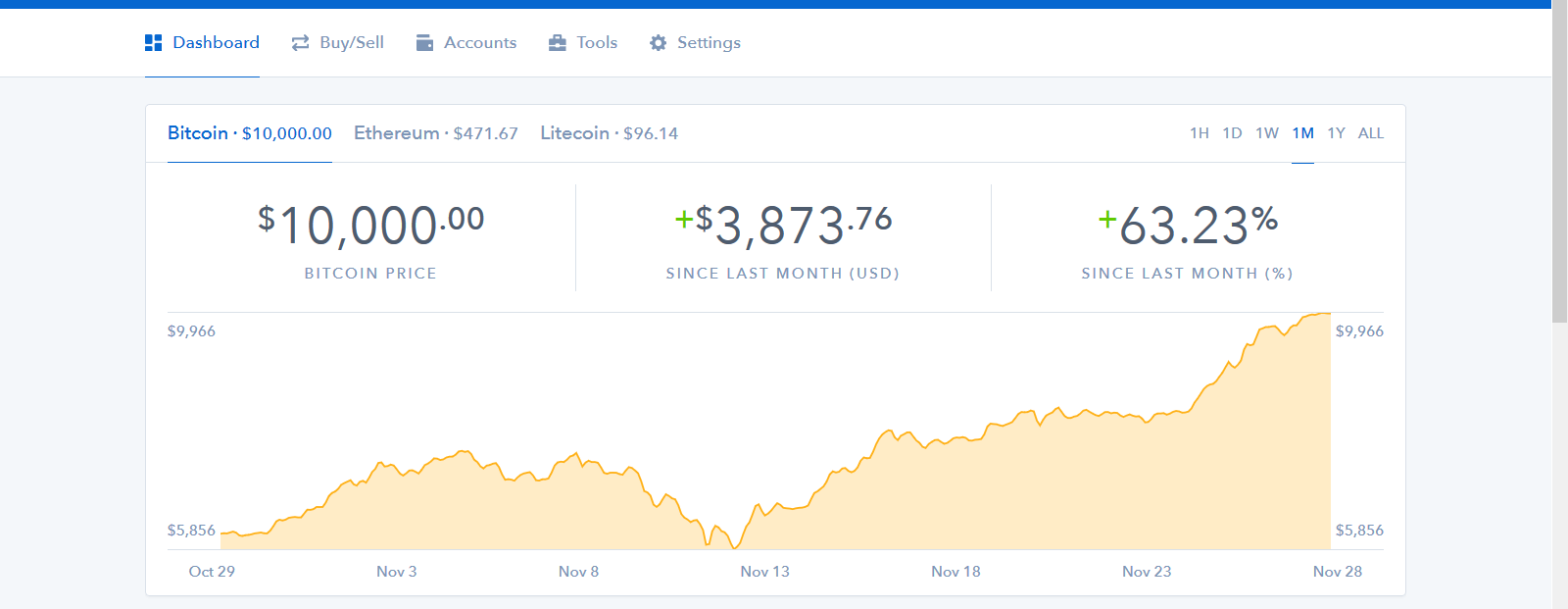 Bitcoin Breaks $10,000