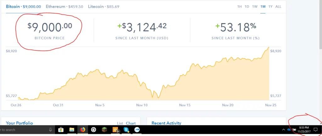 bitcoin hits $9,000