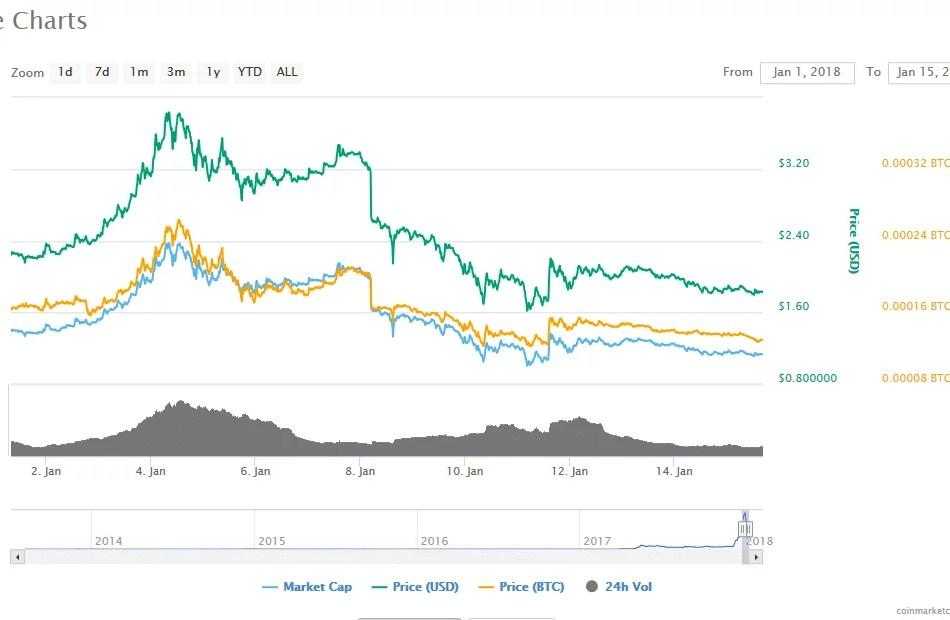 Cryptocoin Markets in 2018