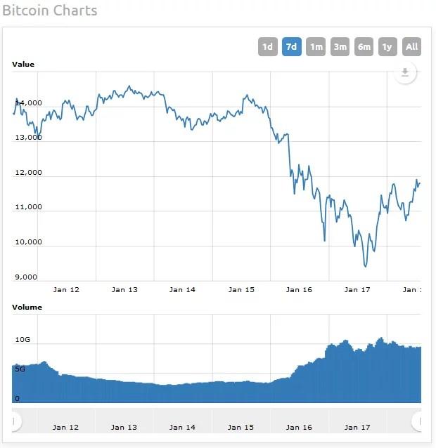 Bitcoin Rebounds Altcoins Follow