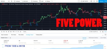 TradingView indicator