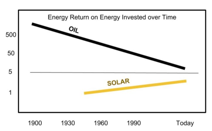 ERoEI solar oil over time