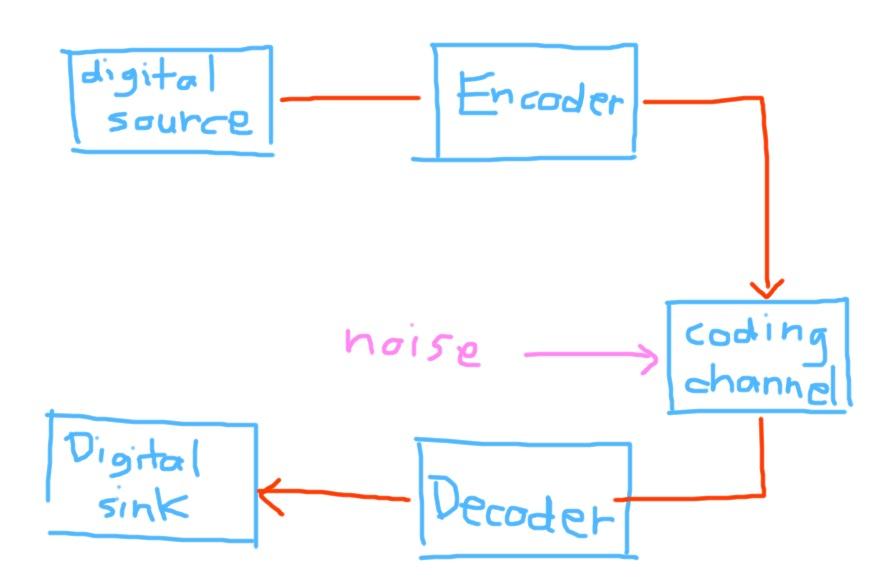 Crypto vs Code (2/2)