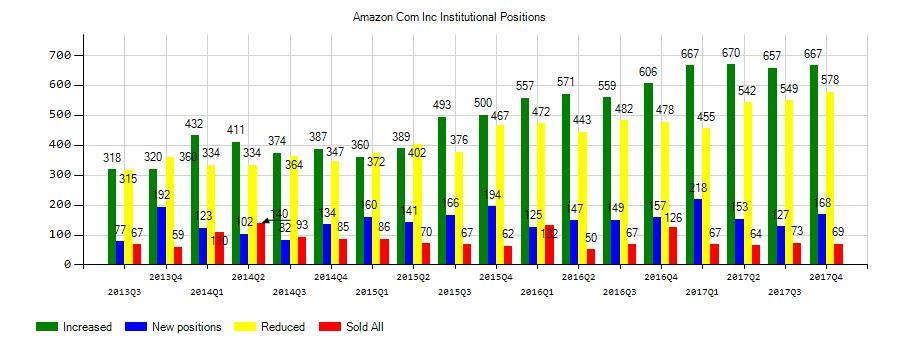 Amazon.com, Inc. (NASDAQ:AMZN) Institutional Positions Chart