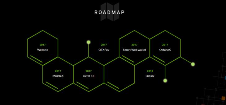 Octanox roadmap