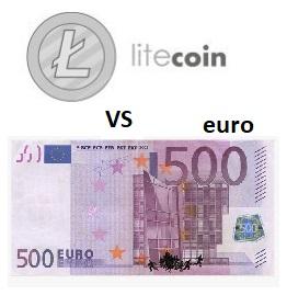 Litecoin vs euro