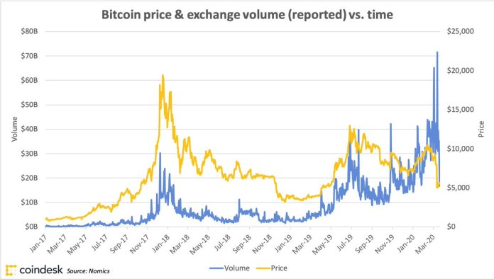'Buy Bitcoin' Searches Skyrocket, Volumes Spike, Account Signups Swell As Coronavirus Fears Heighten