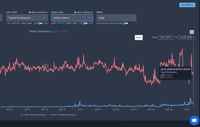 Bitcoin vs. Chainlink Tweet dominance