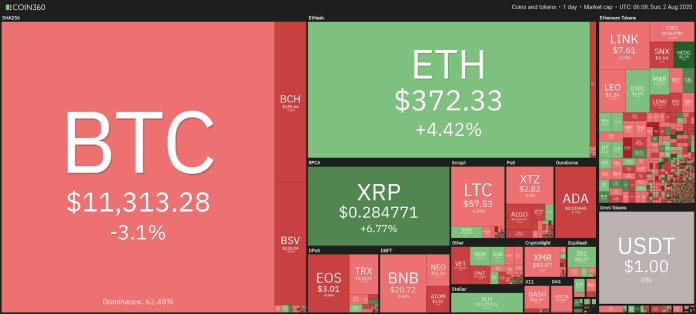 Cryptocurrency market snapshot, Aug. 2
