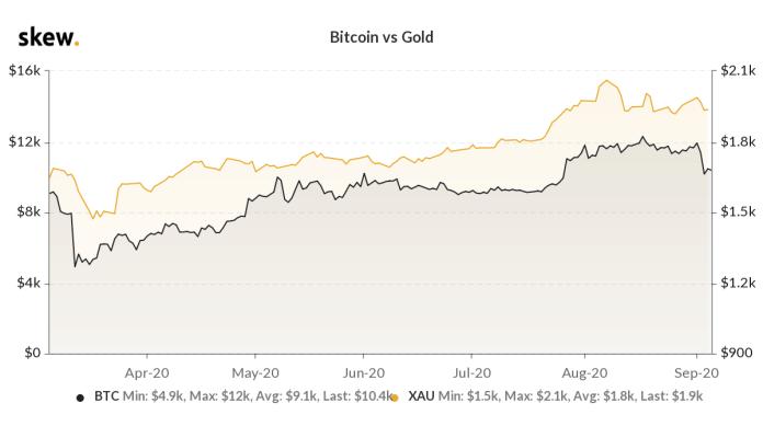 Bitcoin vs gold price
