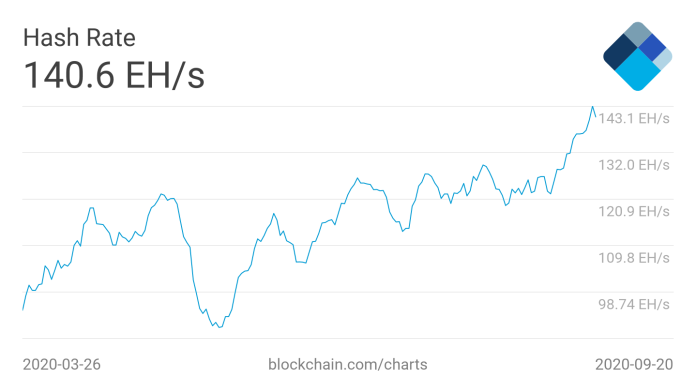 Bitcoin 7-day average hash rate 6-month chart