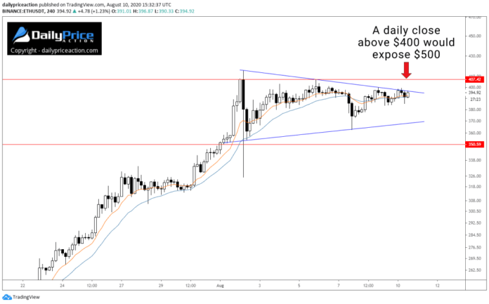 ETHUSD Ethereum wedge on the intraday time frame