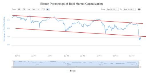 2017-04-10 Bitcoin Dominance