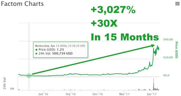 Cryptocurrency Market - FCT - 3,027 Percent Gain in 15 Months