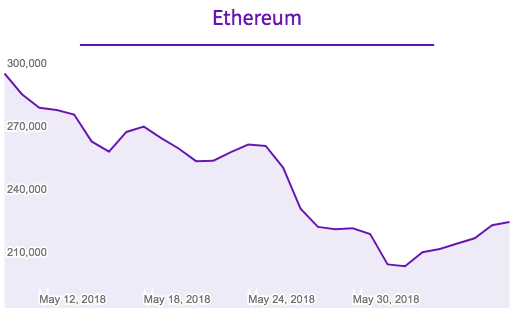 Cryptocurrency Price and Summery