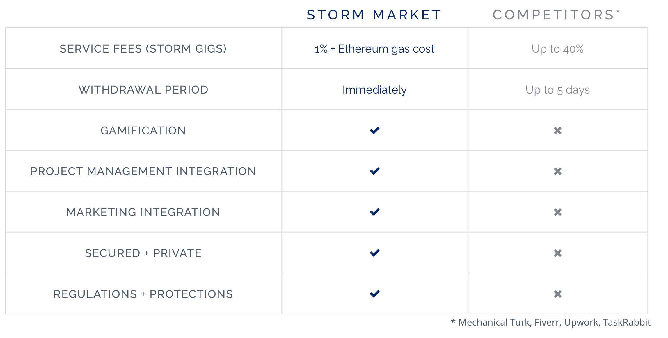 Why-Storm-Market-2