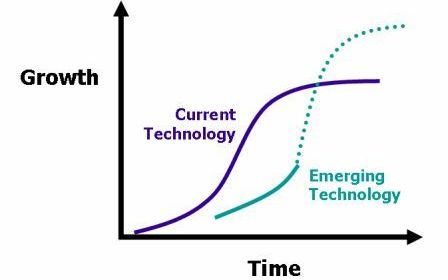 technology growth cycle