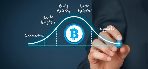bitcoin technology adoption cycle