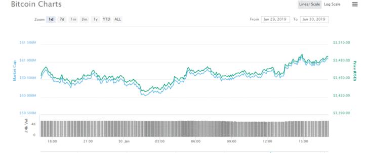 Bitcoin makes slight recovery