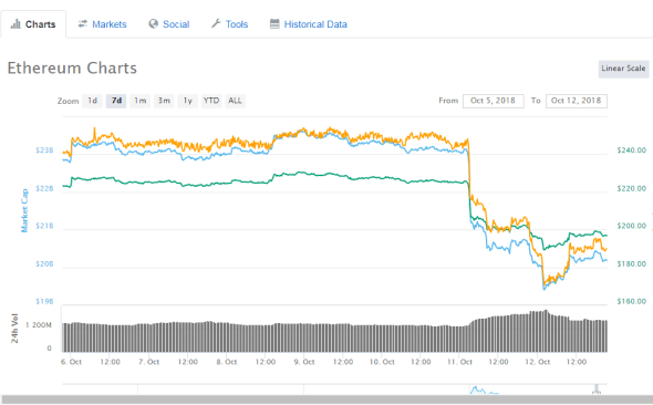 coin market has started recovering