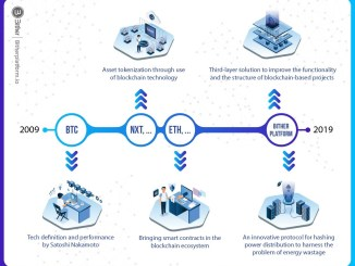 Innovations of BitherPlatform. Bither Crypto Airdrop Tutorial - Every 2 Hours, Earn Up To 25 BTR Tokens Free - Worth The 0.25 ETH