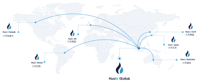 Huobi Cryptocurrency Exchange Review - How To Register And Verify Account?