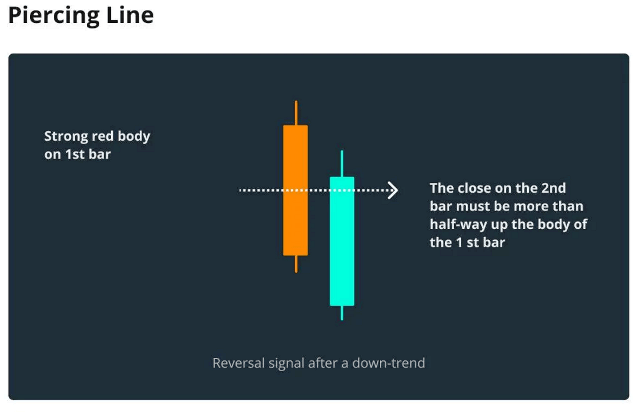 Bullish Candlesticks Patterns That Every Trader Should Know - Piercing Line
