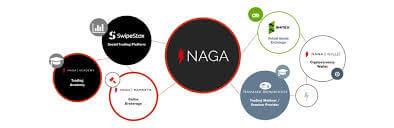 مجموعة ناغا تطلق التوكنز الخاصة بها،الناغا كوين،مجموعة ناغا،التوكنز الخاصة بناغا،IPO ناغا،ICOناغا