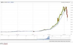 الرسم البياني الخاص ببيتكوين،بيتكوين شارت،Bitcoin chart