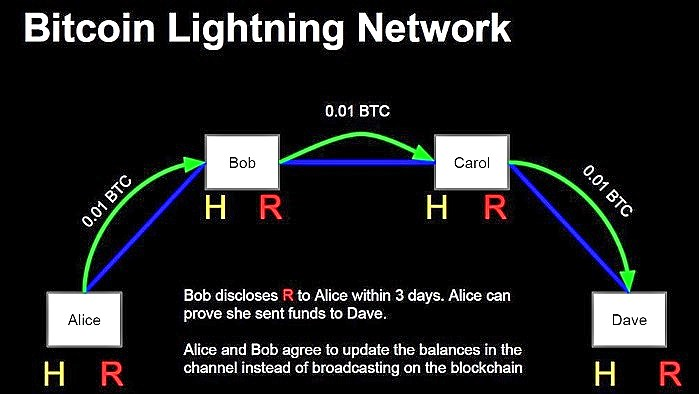 Lightning Network:تقنية شبكة بيتكوين المسرَّعة: ثلاثة مشكلات ممكنة
