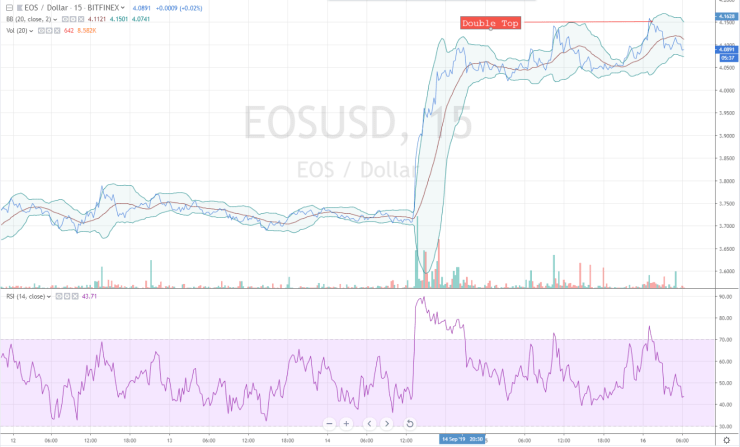 eos price chart double top 9/16/19