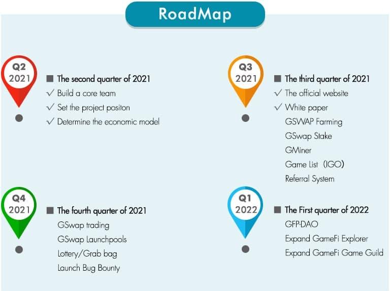 GameFi Roadmap