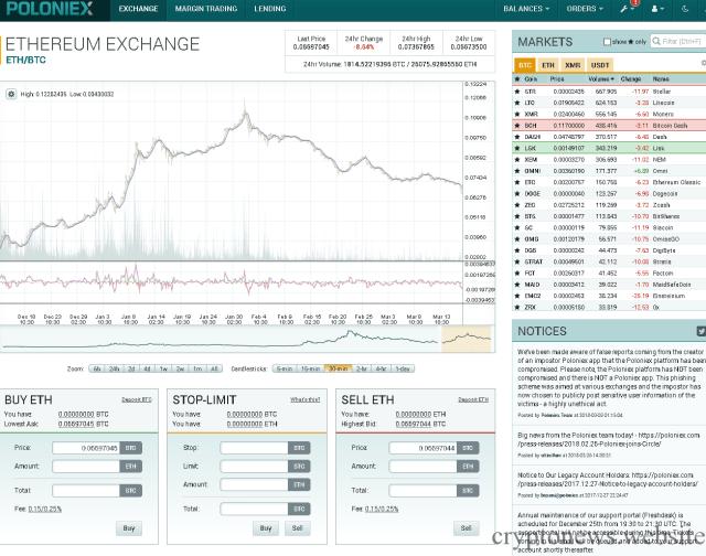 Poloniex биржа криптовалют
