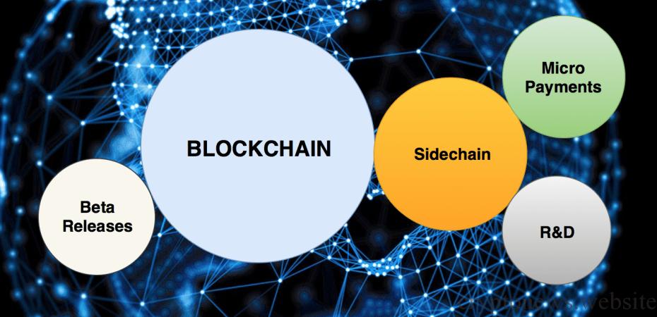 Что такое Sidechain?