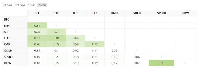 Корреляция Биткоина, криптовалют и других активов
