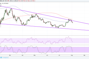 Bitcoin (BTC) Price Analysis: Wedge Resistance Holding, Support Next?