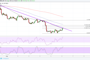 Bitcoin (BTC) Price Analysis: Will Sellers Return Here?