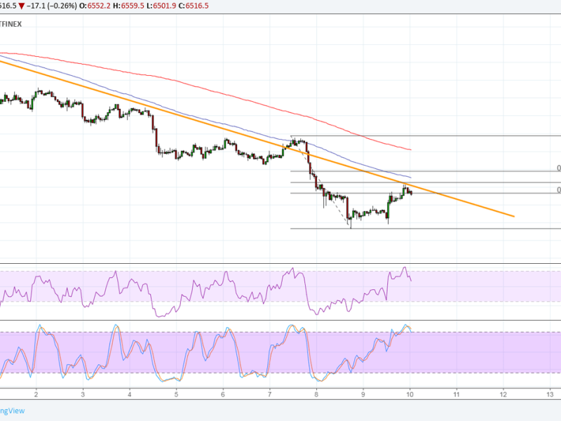 Bitcoin (BTC) Price Analysis: Decent Bounce But Still in Correction Zone
