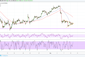 Bitcoin (BTC) Price Analysis: Waiting for a Triangle Breakout