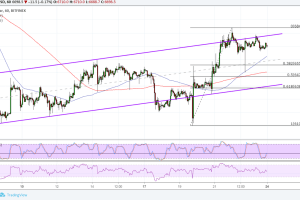 Bitcoin (BTC) Price Analysis: More Bulls Waiting at Channel Bottom?