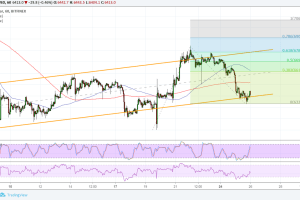 Bitcoin (BTC) Price Analysis: Next Bullish Targets