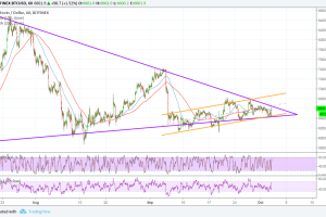 Bitcoin (BTC) Price Analysis: Another Bullish Breakout Attempt?