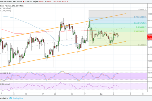 Bitcoin (BTC) Price Analysis: How High Can It Go?