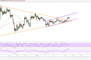 Ethereum (ETH) Price Analysis: Also Edging Higher?