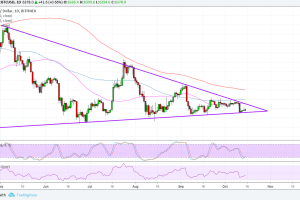 Bitcoin (BTC) Price Analysis: Still Buying on Dips?