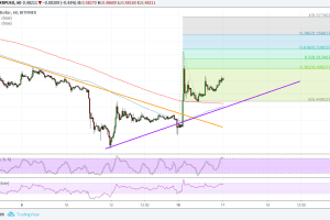 Ripple (XRP) Price Analysis: Long-Term Rally Ready to Resume?