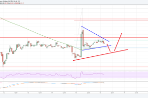 Litecoin Price Analysis: LTC/USD's Bullish Case Scenario